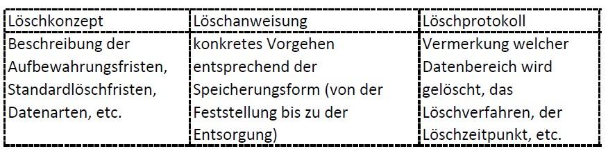 Loschkonzept Fur Unternehmen Nach Dsgvo Inkl Muster Koehrer De